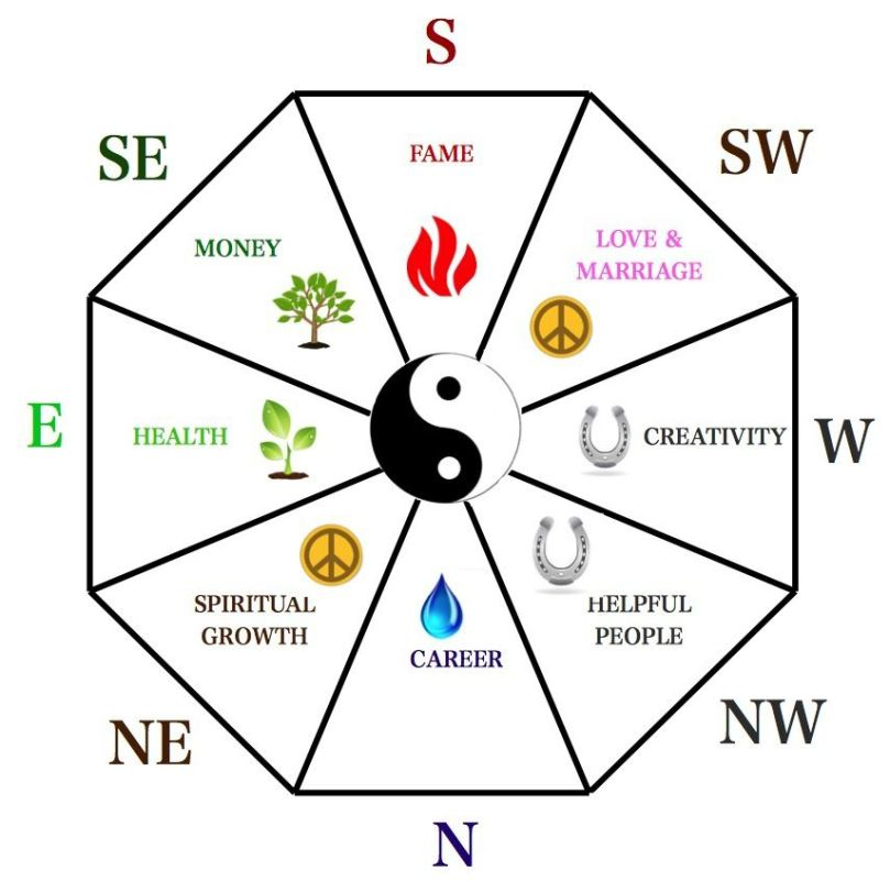 The spiritual feng shui map